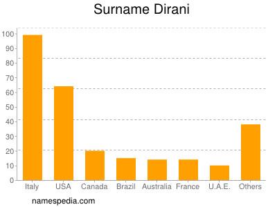 Surname Dirani