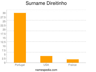 Surname Direitinho