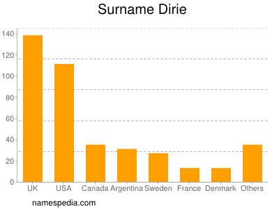 Surname Dirie