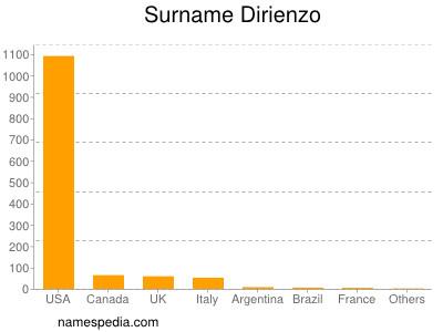 Surname Dirienzo