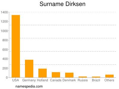 Surname Dirksen