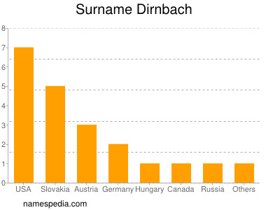 Surname Dirnbach