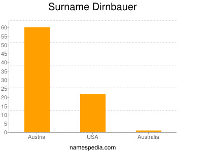 Surname Dirnbauer