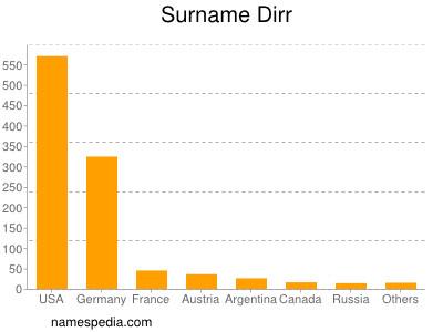Surname Dirr