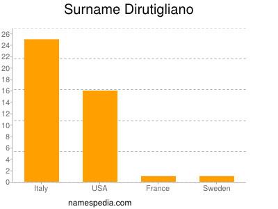 Surname Dirutigliano