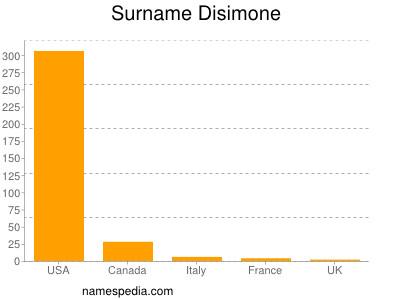 Surname Disimone