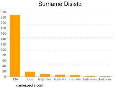 Surname Disisto