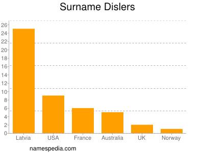 Surname Dislers