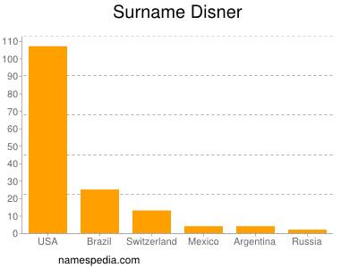 Surname Disner