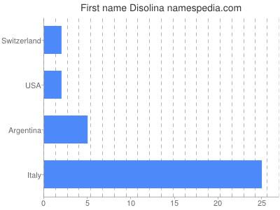 Given name Disolina