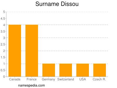 Surname Dissou