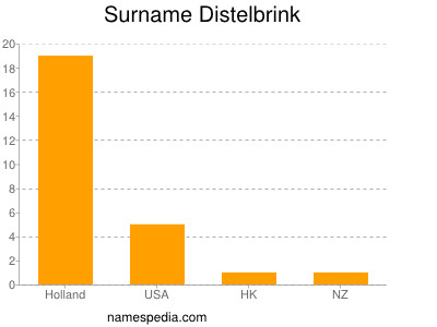 Surname Distelbrink