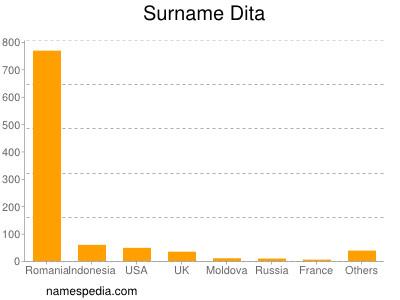 Surname Dita