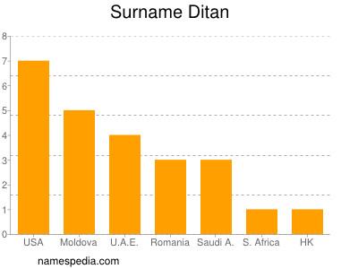 Surname Ditan