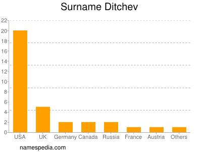 Surname Ditchev