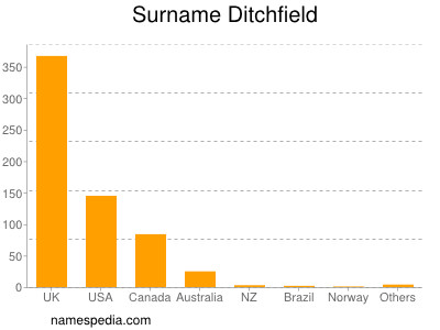 Surname Ditchfield
