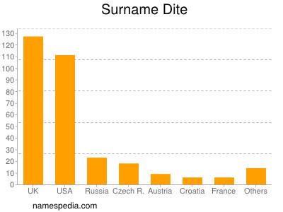 Surname Dite