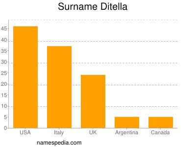 Surname Ditella