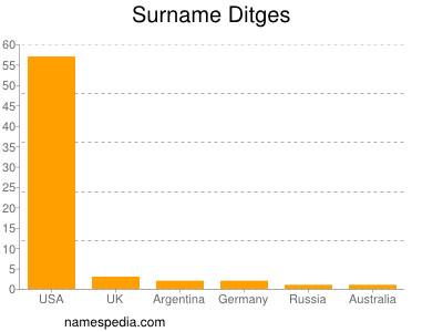 Surname Ditges