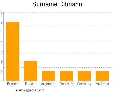Surname Ditmann