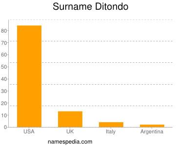 Surname Ditondo