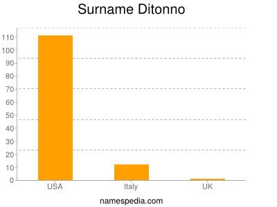 Surname Ditonno