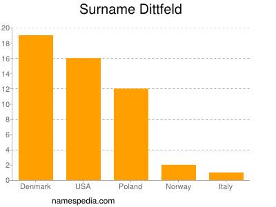 Surname Dittfeld