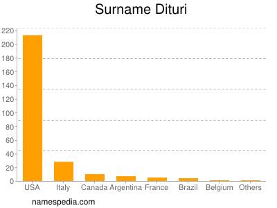 Surname Dituri