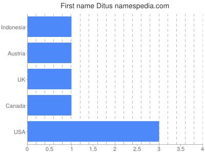 Given name Ditus