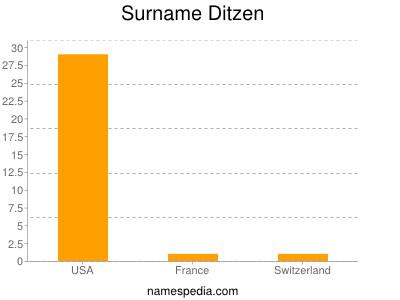 Surname Ditzen