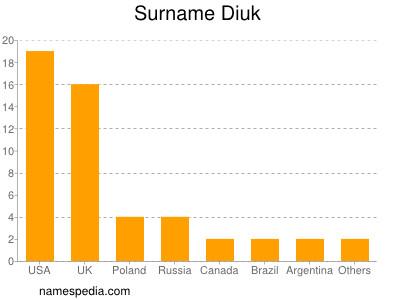 Surname Diuk