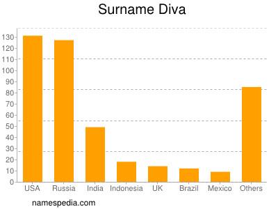Surname Diva