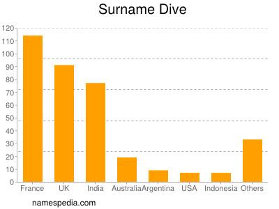 Surname Dive