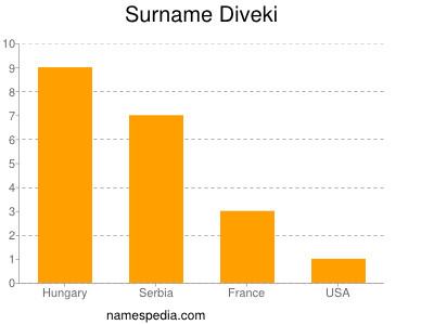 Surname Diveki