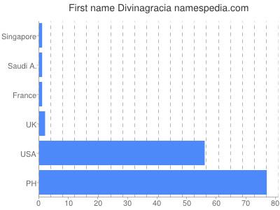 Given name Divinagracia
