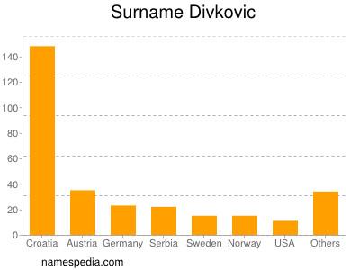Surname Divkovic