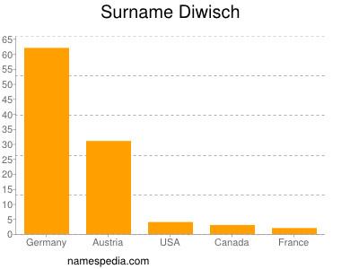 Surname Diwisch