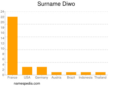 Surname Diwo