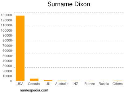 Surname Dixon