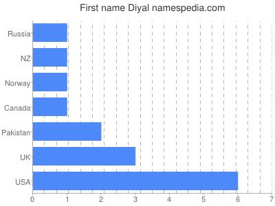 Given name Diyal
