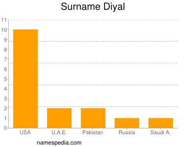 Surname Diyal