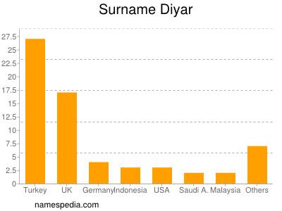 Surname Diyar