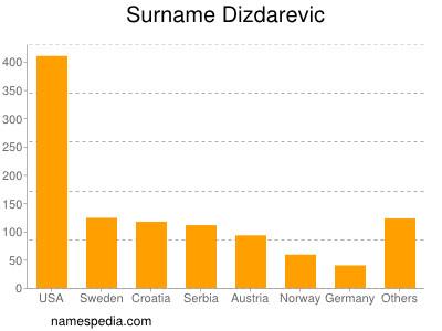 Surname Dizdarevic