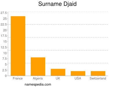 Surname Djaid