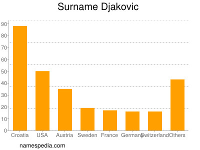 Surname Djakovic