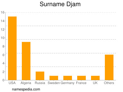 Surname Djam