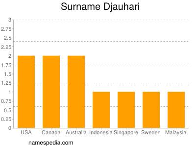 Surname Djauhari
