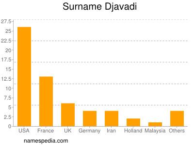 Familiennamen Djavadi