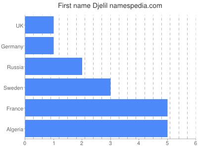 Given name Djelil