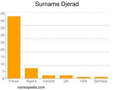 Surname Djerad